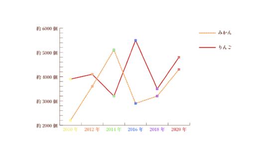Illustratorでデザイン性のあるグラフ(棒・折れ線)を作る方法!